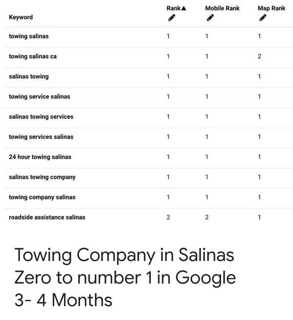 Towing company in Salinas ranking results