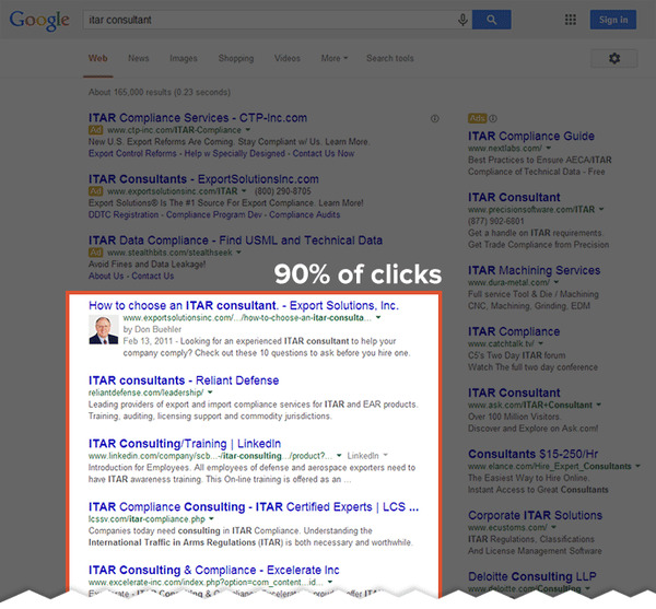 Google Organic listings get 90% of all clicks
