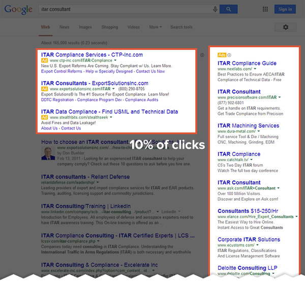 Google Ads listings get 10% of clicks