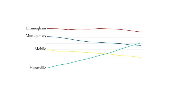 Huntsville jumps in latest Census count, on pace to be largest city in Alabama within two years