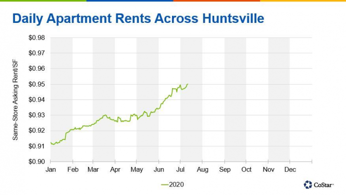 Huntsville's Apartment Market Remains Resilient Amid Pandemic