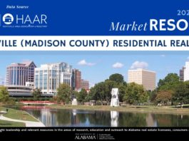 Huntsville-area home sales up 19% year-over-year in October